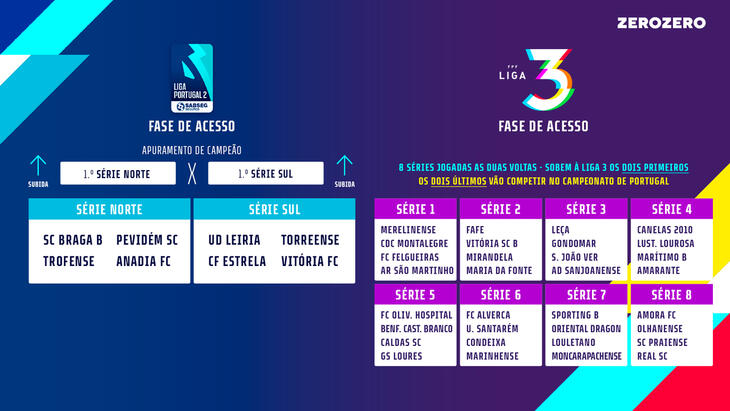 Estão definidas as Séries da fase de acesso à Liga 3!